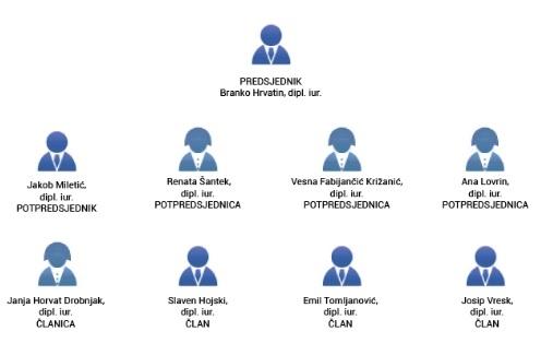 DIP - kontrolor koji teško kontrolira izborni proces, Etičko povjerenstvo treba ukinuti