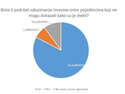 Istraživanje o stanju borbe protiv korupcije u Hrvatskoj